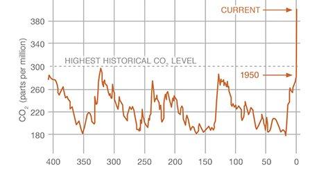 climate-nasa